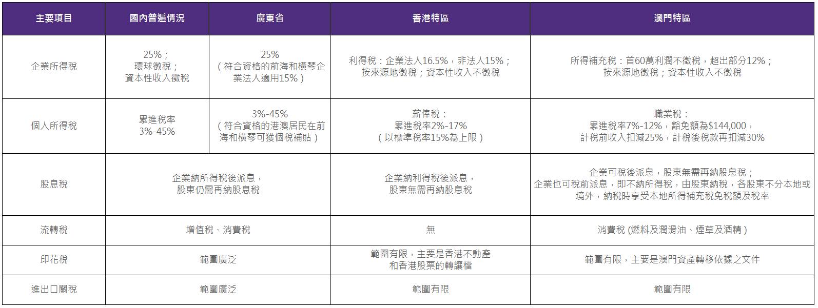 內地、香港、澳門稅收對比